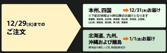 oisixおせちの配送日